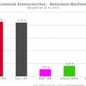 nettesheim-butzheim-2014