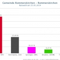 rommerskirchen-1-2014